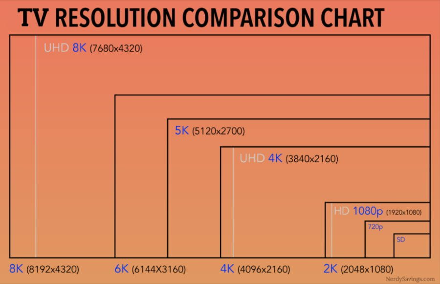 tv resolution comparison chart